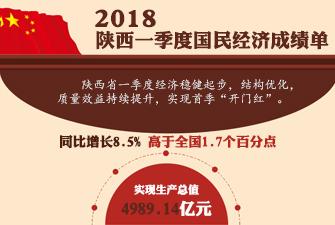 2018陕西一季度国民经济成绩单